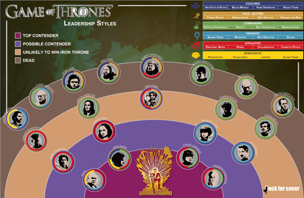 Leadership styles may predict who will win the Game of Thrones