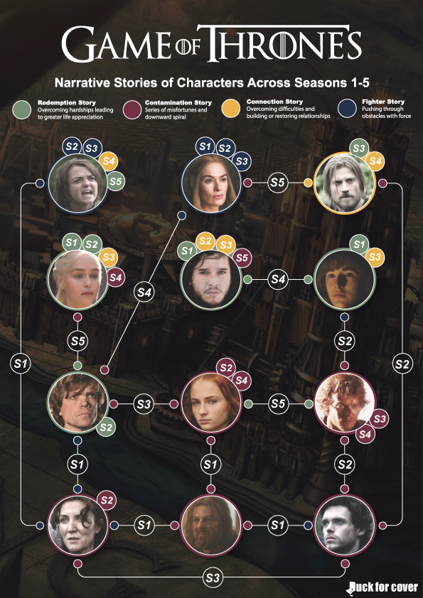 Which Game of Thrones characters will have revenge?